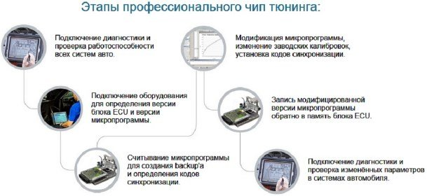 Этапы чип-тюнинга двигателя