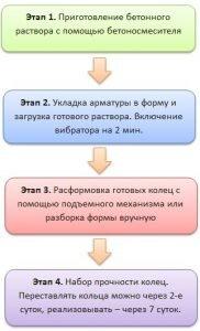Этапы изготовления колодезных колец