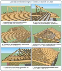 Этапы сооружения вальмовой крыши