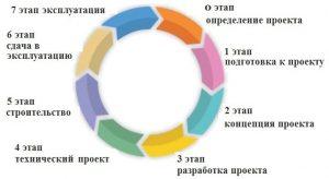 Этапы строительного проекта