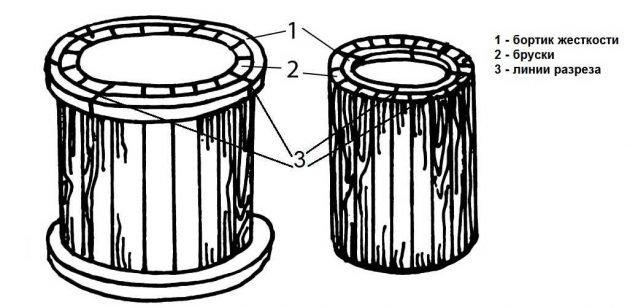Формы для производства колодезных колец из древесины