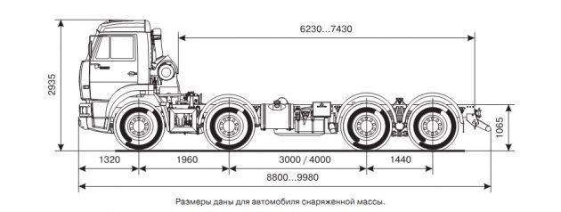 Габаритные размеры КамАЗ 65201