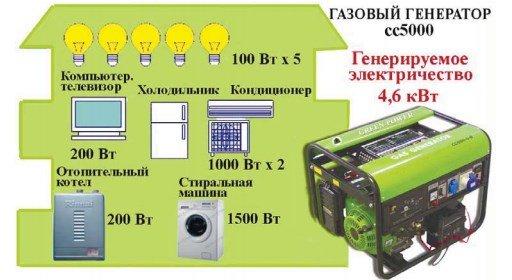 Газовый генератор Green Power - применение