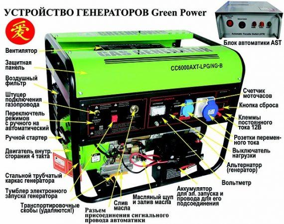 Газовый генератор Green Power CC 6000 AXT - устройство