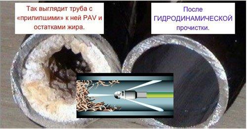 Гидродинамическая прочистка - до и после