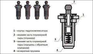 Гидрокомпенсатор в разрезе