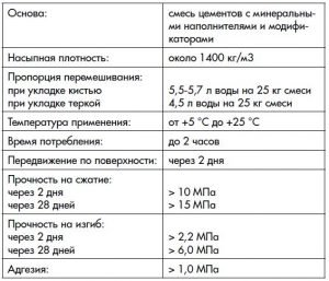 Характеристика Церезит CR 65