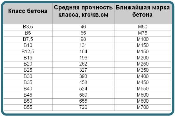 Характеристика марок тощего бетона - таблица