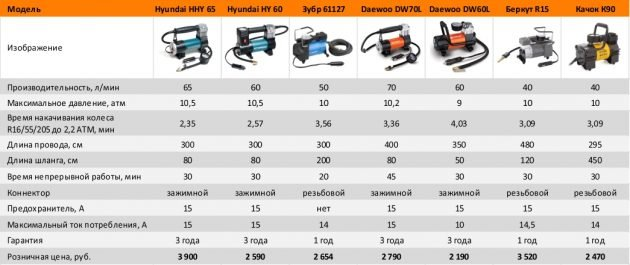 Характеристика разных компрессоров