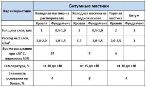 Характеристики битумной мастики