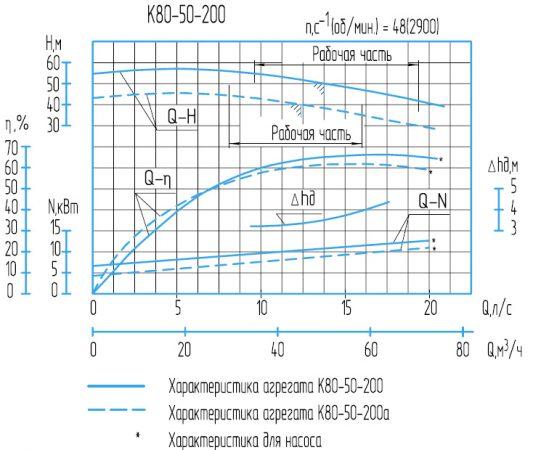 Характеристики насоса К80-50-200