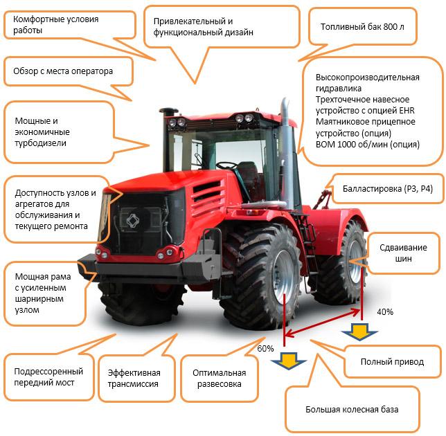 Характеристики тракторов