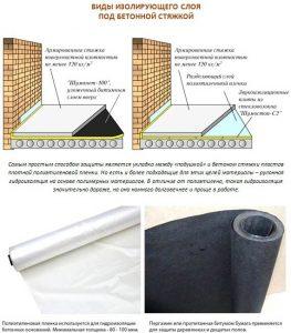 Изоляция бетонной стяжки