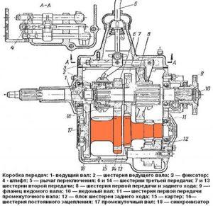 КПП ГАЗ-3309 - схема