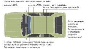 Допустимые нормы светопропускания тонированных стекол автомобиля