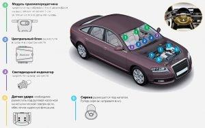 Как установить сигнализацию на авто