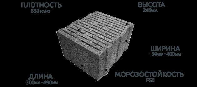 Керамзитный блок - характеристика