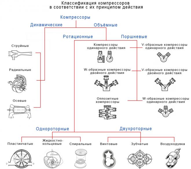 Классификация компрессоров