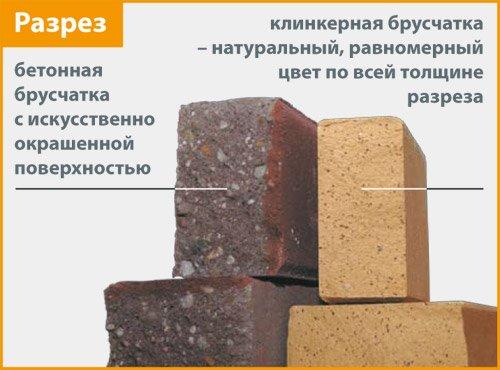 Клинкерная и бетонная брусчатка - описание
