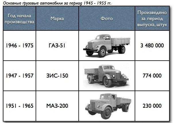 Количество автомобилей ГАЗ-51, которых было произведено за период 1945 - 1955 гг