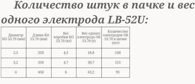 Количество штук в пачке и вес электрода LB-52U