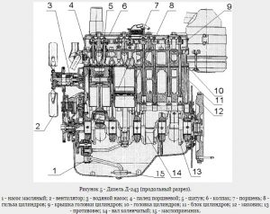 Конструкция двигателя Д-243