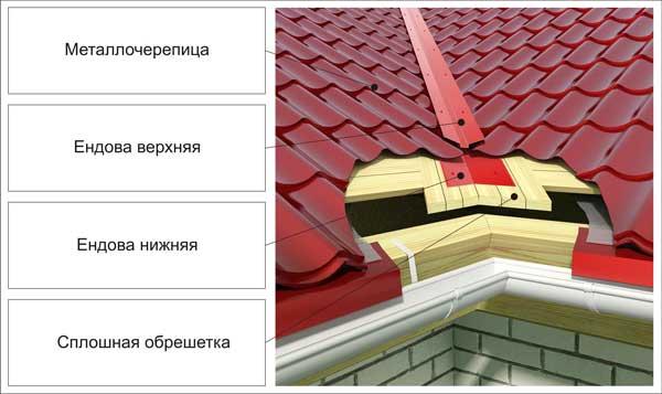 Конструкция ендовы на крыше из черепицы