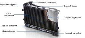 Конструкция радиатора автомобиля