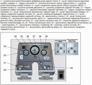 Контрольно-измерительные приборы трактора Беларус 320.4