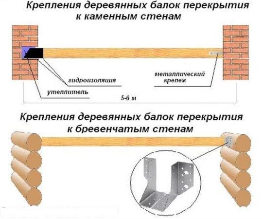 Крепление деревянных балок к стенам