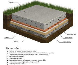 Монолитная железобетонная фундаментная плита - устройство и состав работ