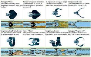 Насадки для гидродинамической прочистки труб