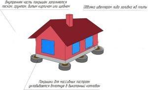 Общее устройство фундамента из покрышек