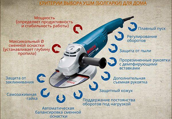 Основные критерии выбора УШМ (болгарки) для дома