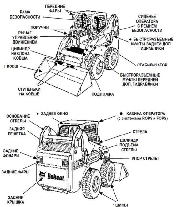 Основные узлы погрузчика Bobcat S175