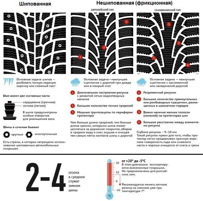 Особенности шипованной и нешиповнной резины