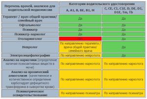 Перечень врачей и анализов для водительской медкомиссии