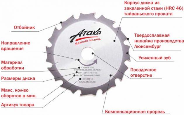 Пильный диск для циркулярной пилы - характеристика