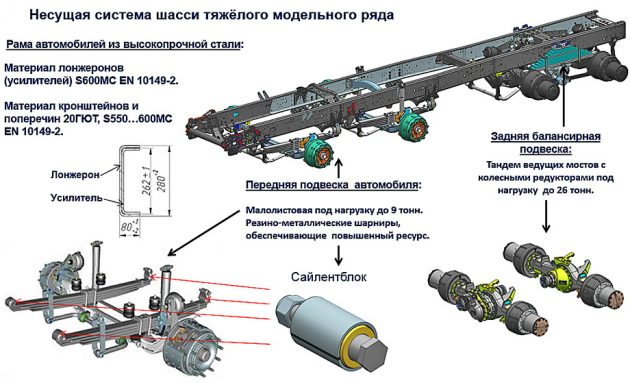 Подвеска и рама КАМАЗ-65201