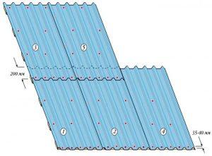 Схема расположения листов профнастила