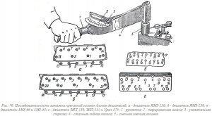 Последовательность затяжки креплений головок блоков двигателей