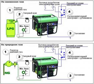 Правила подключения газового генератора на сжиженном газе и на природном