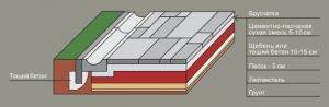 Применение тощего бетона