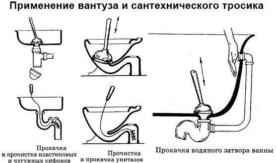 Применение вантуза и сантехнического тросика