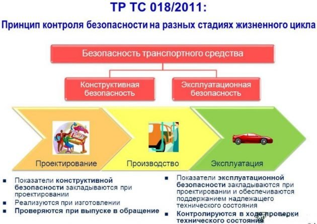 Принцип контроля безопасности на разных стадиях жизненного цикла