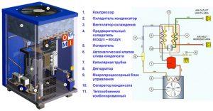 Принцип работы холодильного осушителя