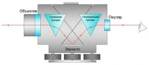 Принцип работы лазерного уровня