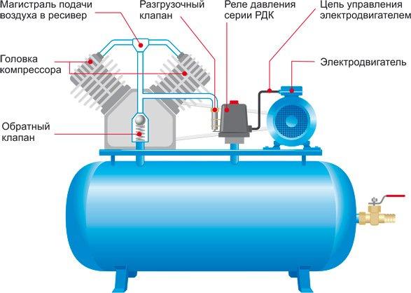 Принцип работы воздушных компрессоров