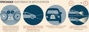 Признаки неисправности генератора автомобиля