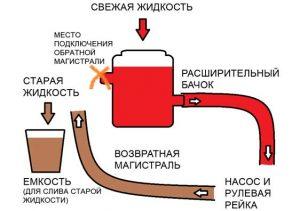 Процесс замены жидкости ГУР